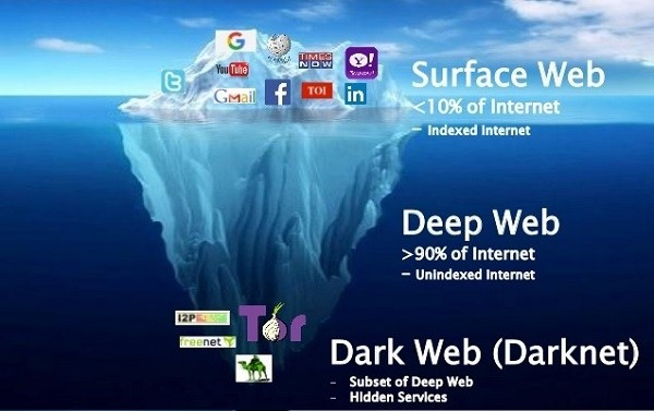 Image result for the dark web