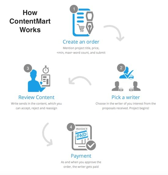 how content mart works