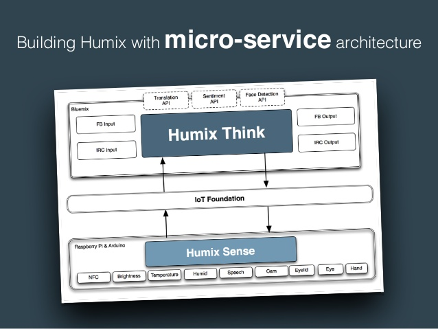 project-humix-overview