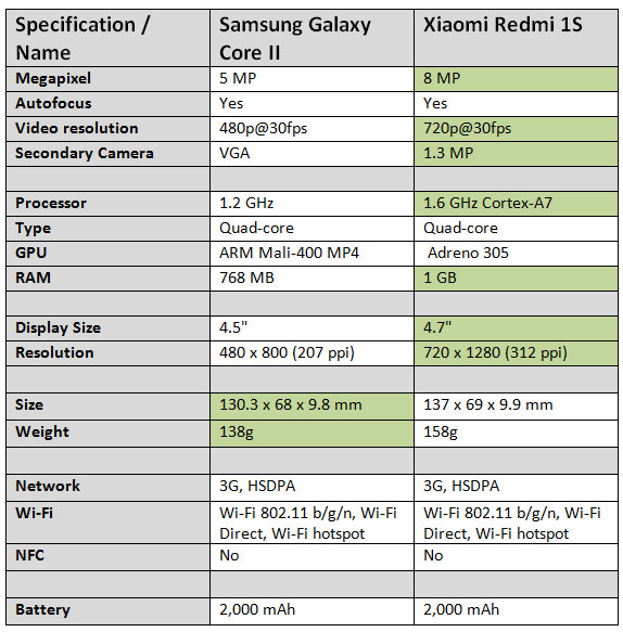 Comparison of Xiaomi Redmi 1S with samsung galaxy core 2